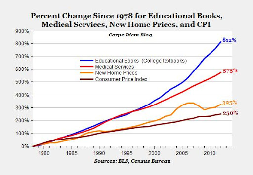 graphs shows textbook prices rising 812% since 1978, outpacing medical services (575%), new home prices (325%) and consumer price index (250%)